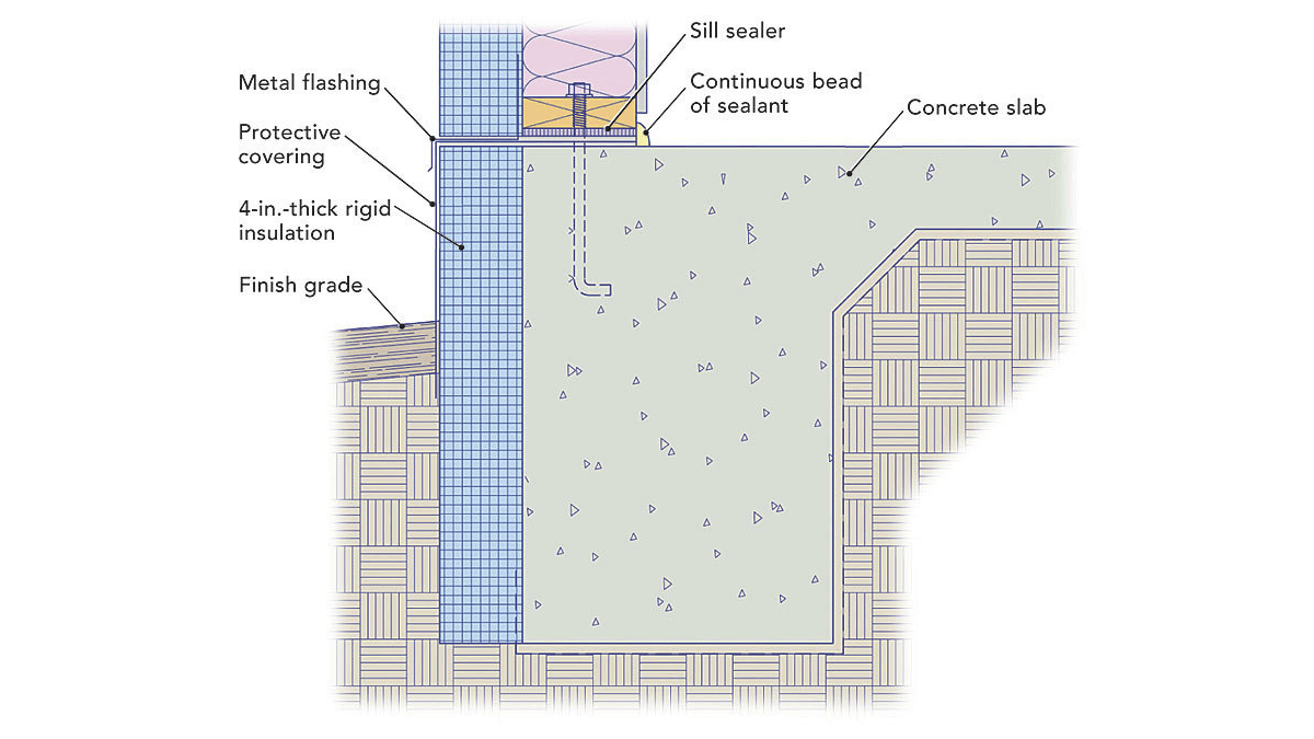 8 Types of Home Foundation Systems